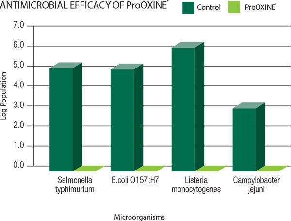 prooxine-2